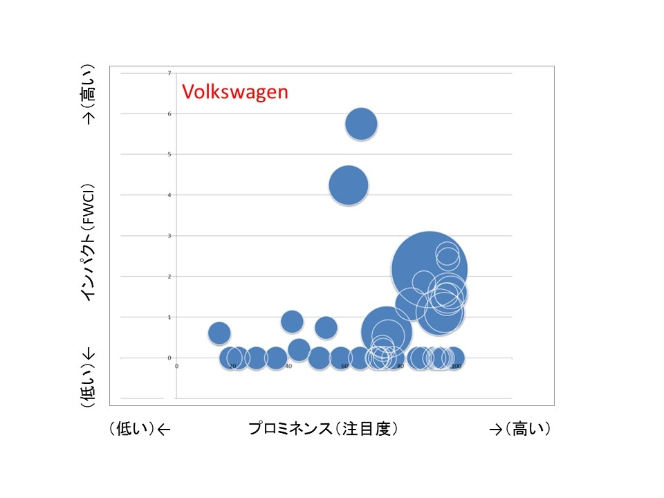 図4●VolkswagenのAI関連の論文。トヨタ自動車と比べるとさらに研究テーマの選択と集中が進んでいることが分かる。