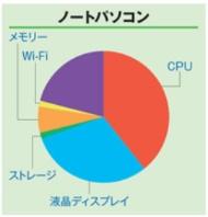 図2 ノートパソコンの総消費電力に占めるCPU消費電力の割合