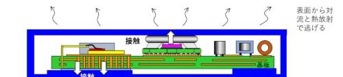図4 筐体伝導放熱型機器