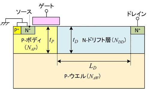 図1  N-LDMOSの断面