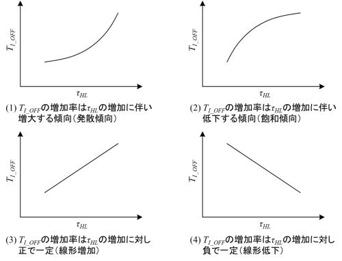 図1 <i>T</i><i><sub>I_OFF</sub></i>と<i>τ</i><i><sub>HL</sub></i>との関係