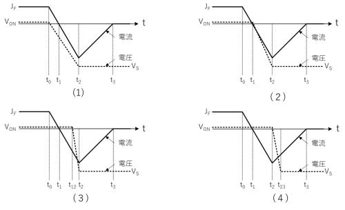 図1 PiNダイオードの逆回復過程における電流と電圧の波形