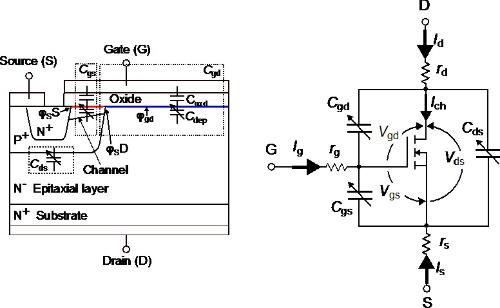 図1 SiCパワーMOSFETの単位セル構造と等価回路図
