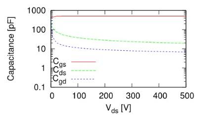 図2 データシートにおけるパワーMOSFETの容量特性の記載例