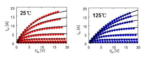 図3 温度ごとの電流特性とそのモデル。点が電流の実測値で、線がシミュレーションによる計算結果を表す。
