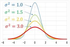 図1 正規分布(σ<sup>2</sup>は分散値)