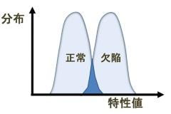 図2 特性値のばらつき分布