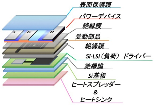 図1 3次元パワーSoCの例