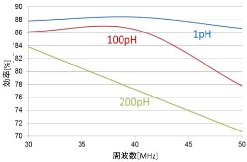 図3 効率のスイッチング周波数依存性