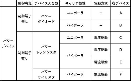 表1 パワーデバイスの分類