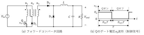 図1 フォワードコンバータの回路図と制御信号