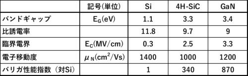 表1 パワー半導体材料の違いによる物性値の比較