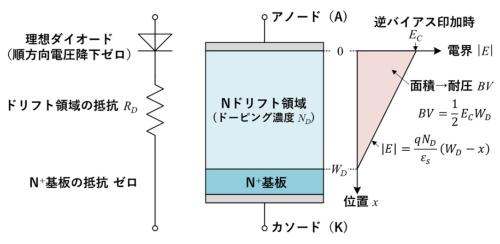 図1 Nドリフト領域を持つ理想ダイオードのアバランシェ破壊時の耐圧と電界