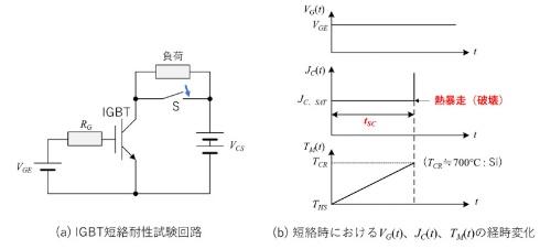 図1 IGBT短絡耐量試験回路と短絡時における各波形