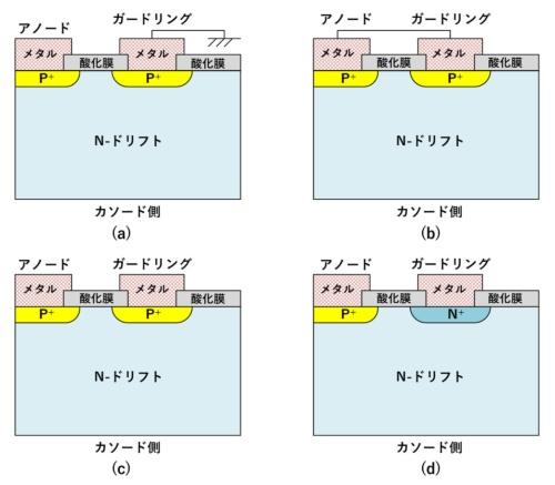図1 パワーPiNダイオードチップ活性領域外周のガードリング断面形状