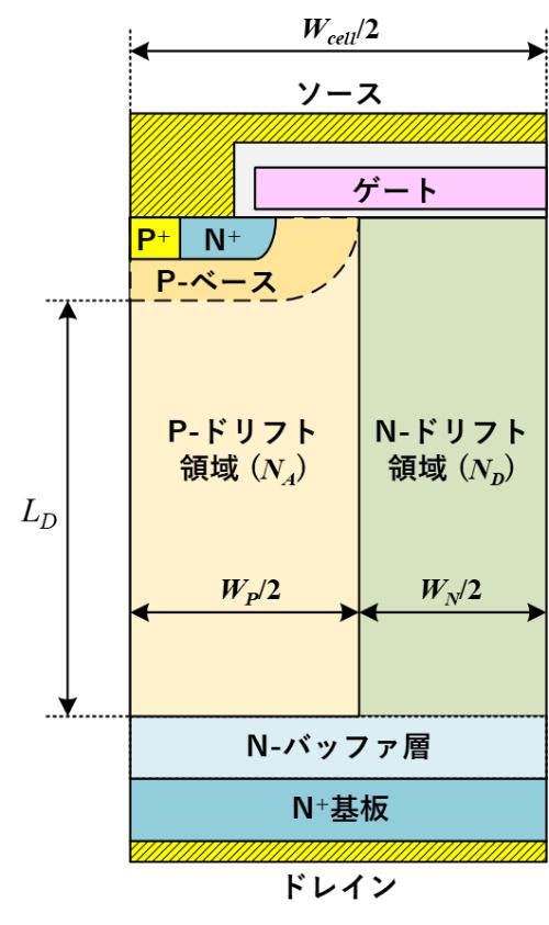 図1 SJ-MOSFETセル断面