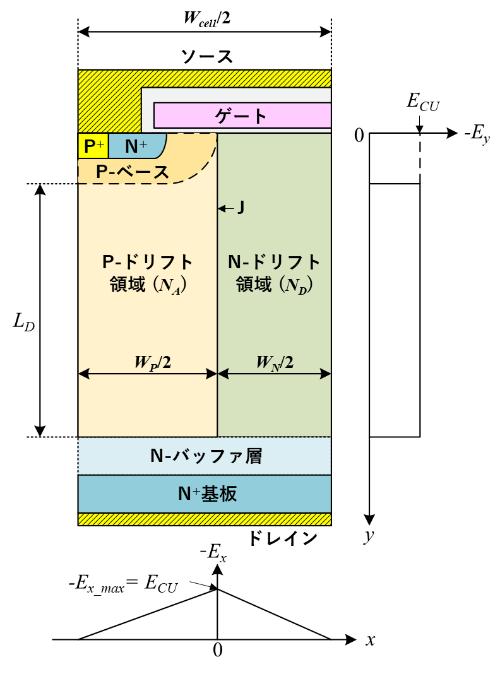 図2 SJ-MOSFETセル内のアバランシェブレークダウン時の電界分布