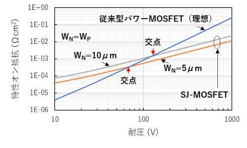図3 特性オン抵抗と耐圧のトレードオフ特性
