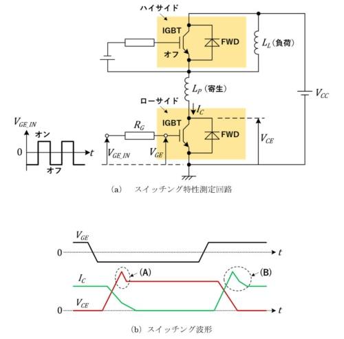 図1 IGBTモジュールのスイッチング波形