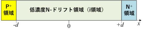 図1 パワーPiNダイオードの構造
