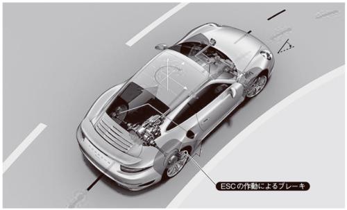 図4 ドイツPorsche社「911」が採用するブレーキ制御型トルクベクタリング機構