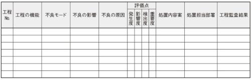 ISOが推奨する(標準的な)工程FMEAのワークシート