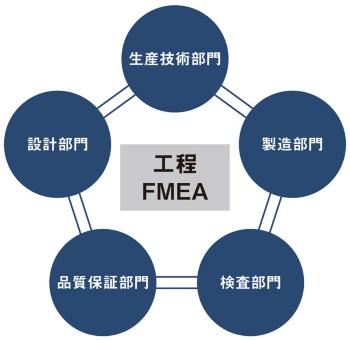 トヨタグループで工程FMEAに参加する5つの部門