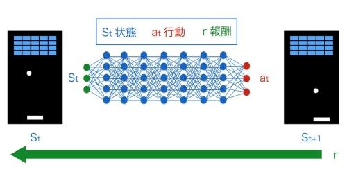 図●DQNの概念図