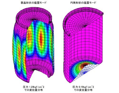 図●缶ビールの耐圧性能に関するCAEの例(出所:構造計算テクノロジー)