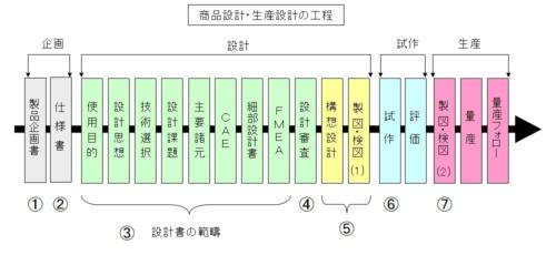 図1●商品、部品、生産、システムなどの開発フロー(設計フロー)