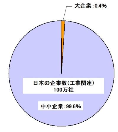 図1●日本企業の99.6%が中小企業