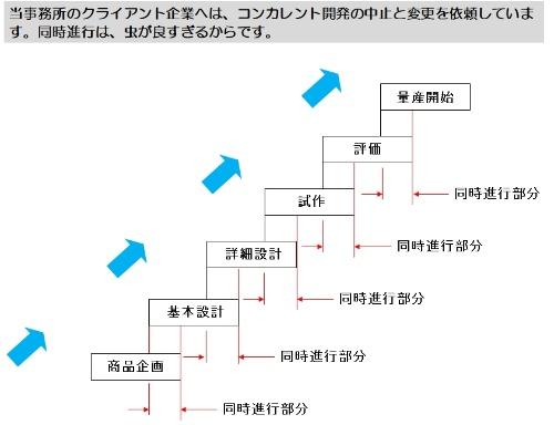 図2●同時進行部分が存在する夢のコンカレント開発