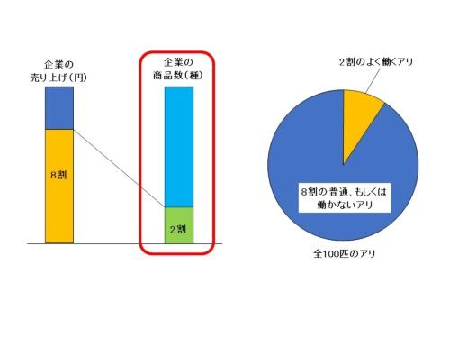 図1●パレートの法則を図示化