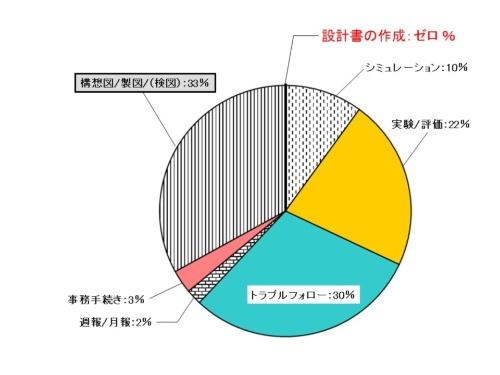 図2●設計効率の改革前(現状分析)
