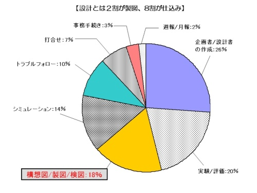 図3●設計効率の改革後(改革の結果)