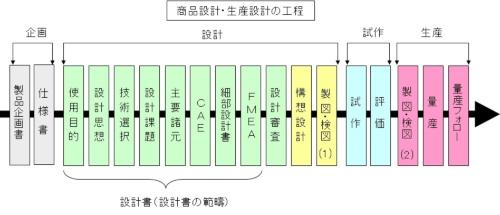 図2●商品の設計フロー