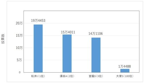 図1●AKB48世界選抜総選挙の結果