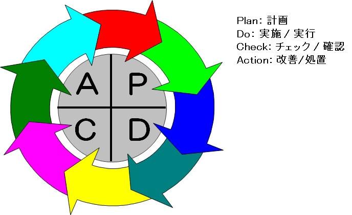図1●PDCAとPDCAサイクル(PDCAを繰り返す)