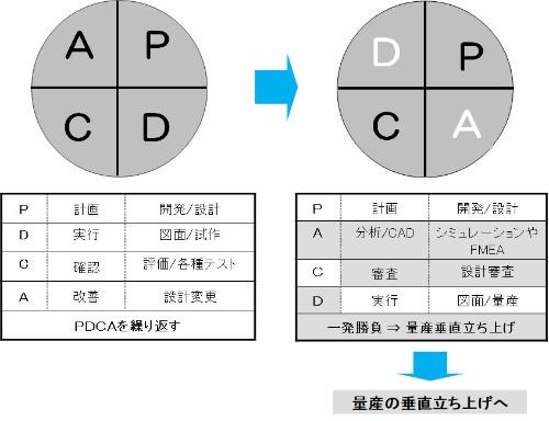 図2●PDCAからPACD(パックドゥ)へ