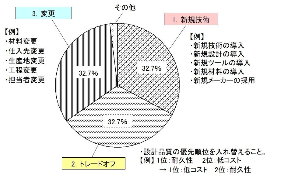 図1●トラブルの98%が集中するトラブル三兄弟