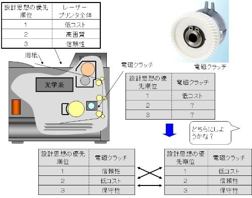 図1●電磁クラッチに見る設計思想の優先順位