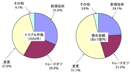 図1●トラブル三兄弟に関する件数の分析(左)と損失金額の分析(右)