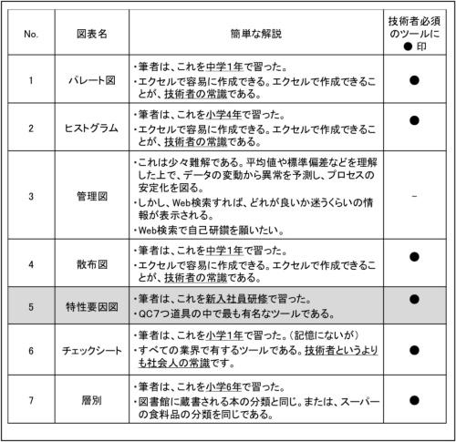 図1●QC7つ道具