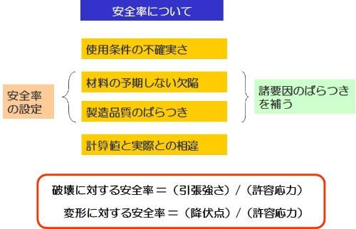 図3●安全率の概念