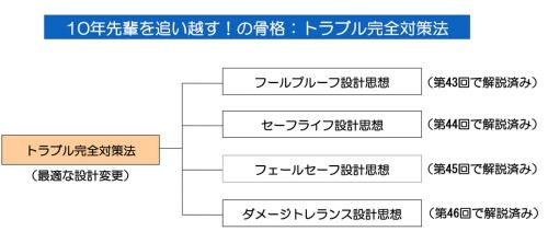 図1●4つのトラブル完全対策法の解説を全て終了