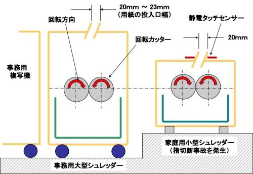 図2●小型シュレッダーに関する匠のワザ[5]の悪しき例