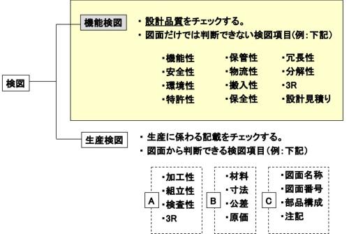 図1●検図を機能検図と生産検図に分ける