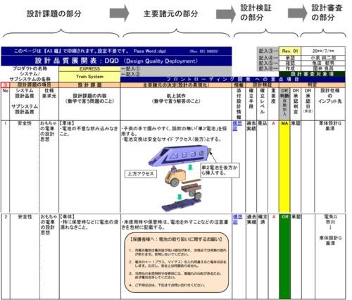 図2●簡易設計書(DQD)