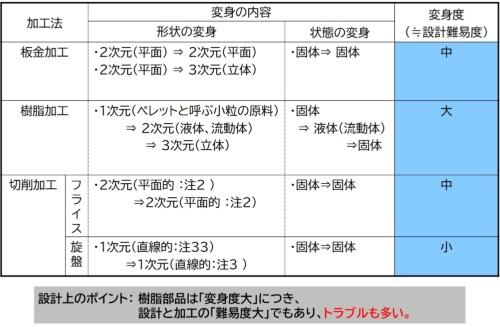 図1●各種機械加工の変身度(≒設計難易度)