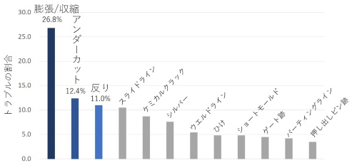 図2●樹脂成形部品のトラブル件数ランキング